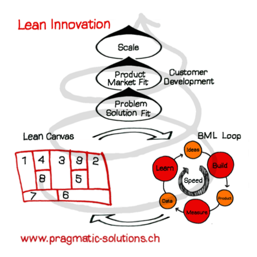 LeanInnovation